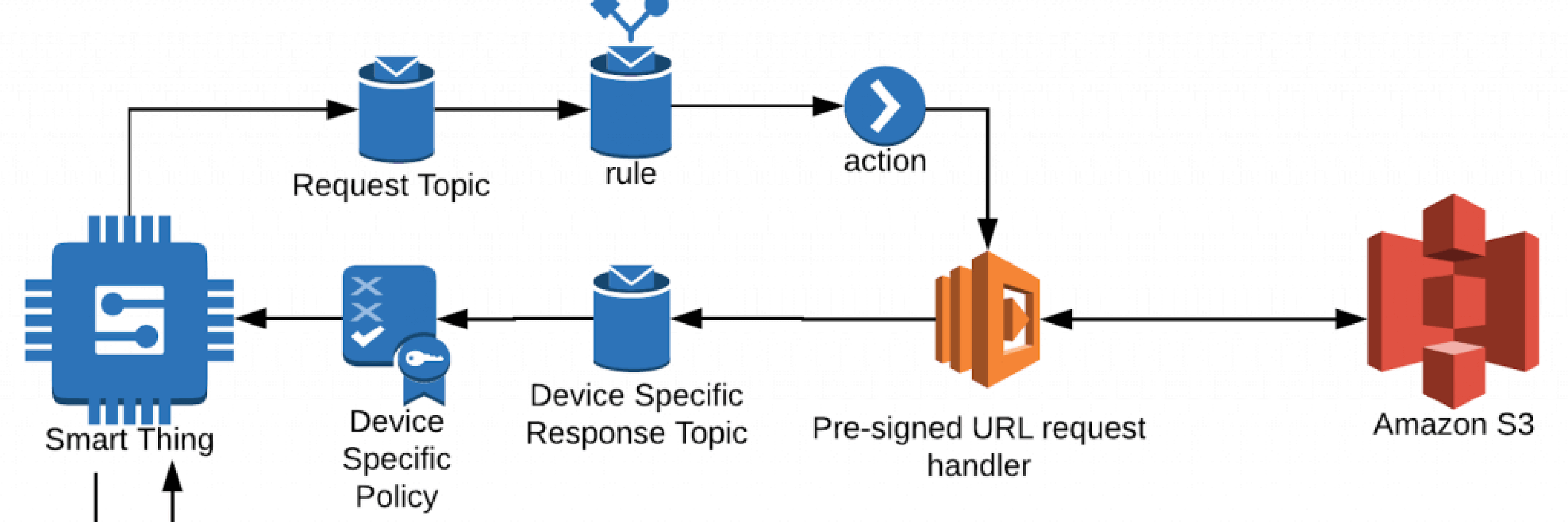 A Pattern For Secure Uploads And Downloads In AWS IoT