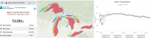 data graphs and map for wind and water temperature