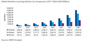 Graph and Statistics on Global ML Market