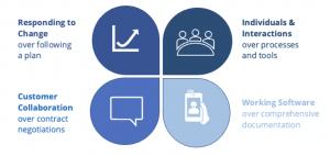 Agile Software Development Values